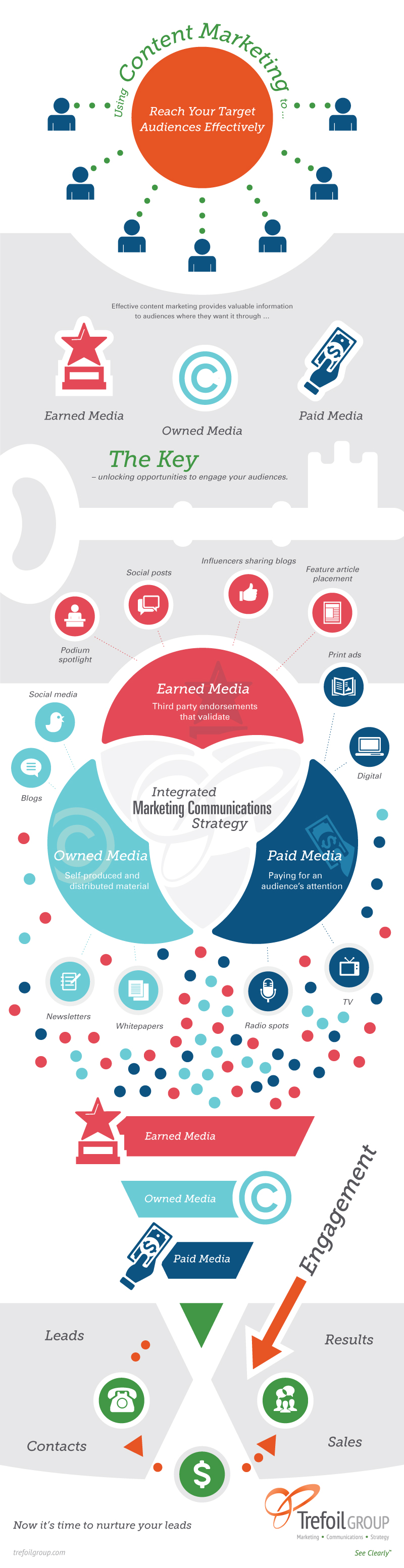 TG-Integrated-Marketing-Infographic-vertical