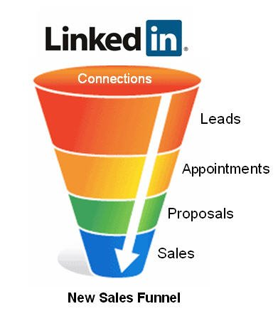 Leveraging LinkedIn as Part of the Sales Process