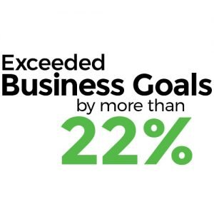 Exceeded business goals by more than 22%