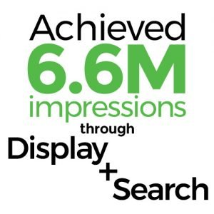 Achieved 6.6M impressions through Display + Search